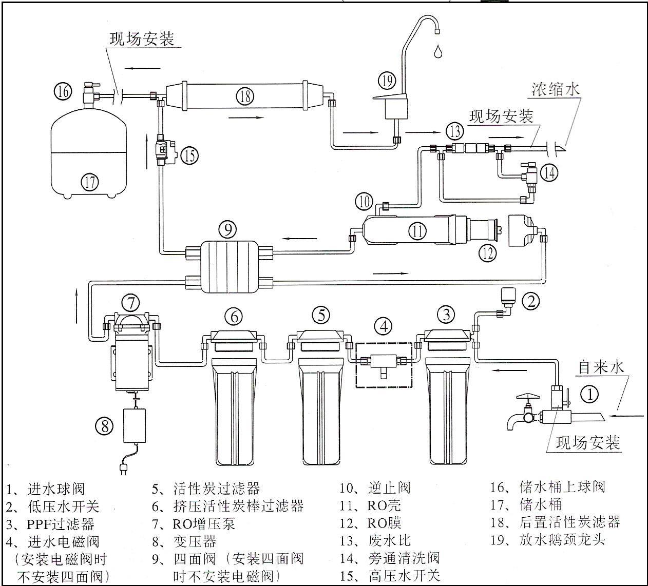 净水器概念讲解及基础知识